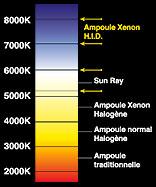 eclairage xenon