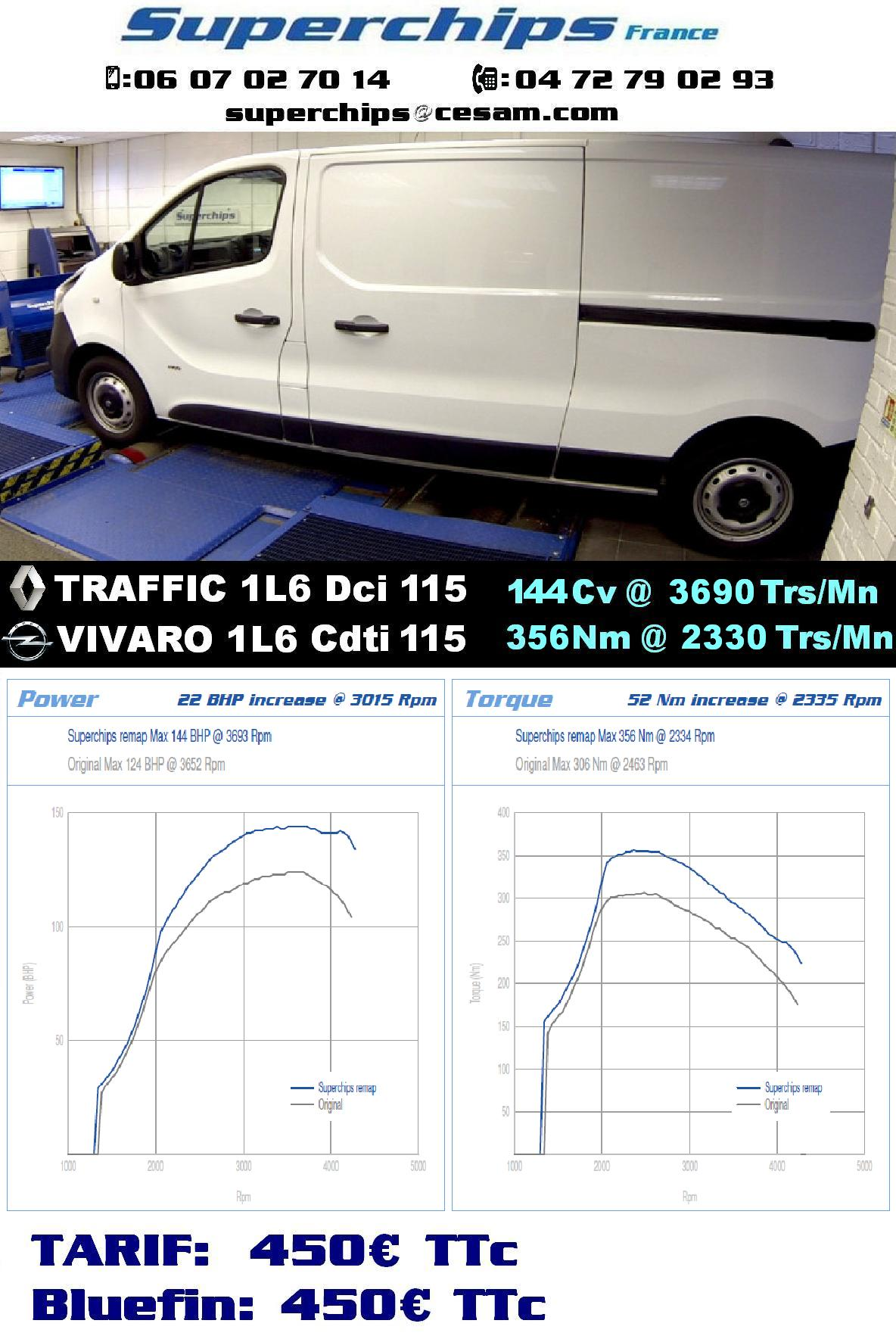 RENAULT TRAFFIC & OPEL VIVARO 115